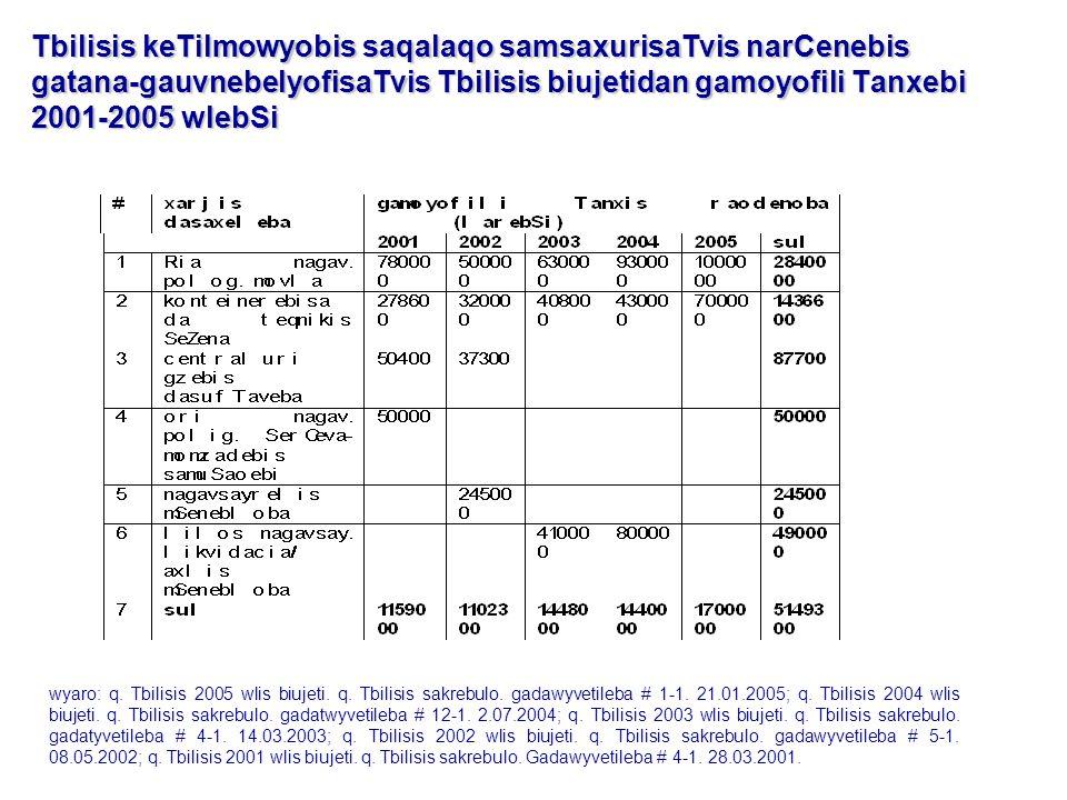 Tbilisis keTilmowyobis saqalaqo samsaxurisaTvis narCenebis gatana-gauvnebelyofisaTvis Tbilisis biujetidan gamoyofili Tanxebi 2001-2005 wlebSi wyaro: q.