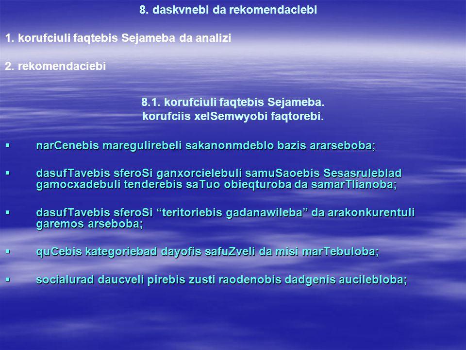 8.1. korufciuli faqtebis Sejameba. korufciis xelSemwyobi faqtorebi.