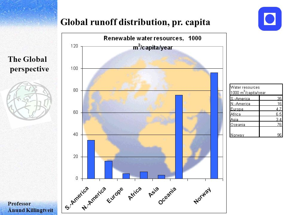Professor Ånund Killingtveit The Global perspective Global runoff distribution, pr. capita