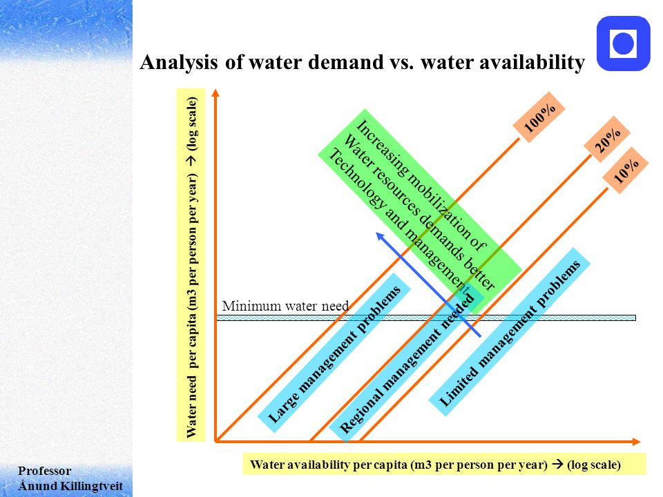 Professor Ånund Killingtveit Analysis of water demand vs.