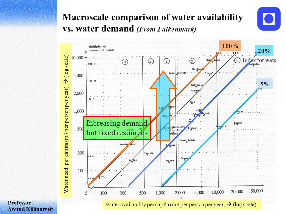 Professor Ånund Killingtveit Macroscale comparison of water availability vs.