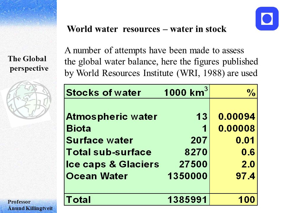 Professor Ånund Killingtveit World water resources – water in stock A number of attempts have been made to assess the global water balance, here the figures published by World Resources Institute (WRI, 1988) are used The Global perspective