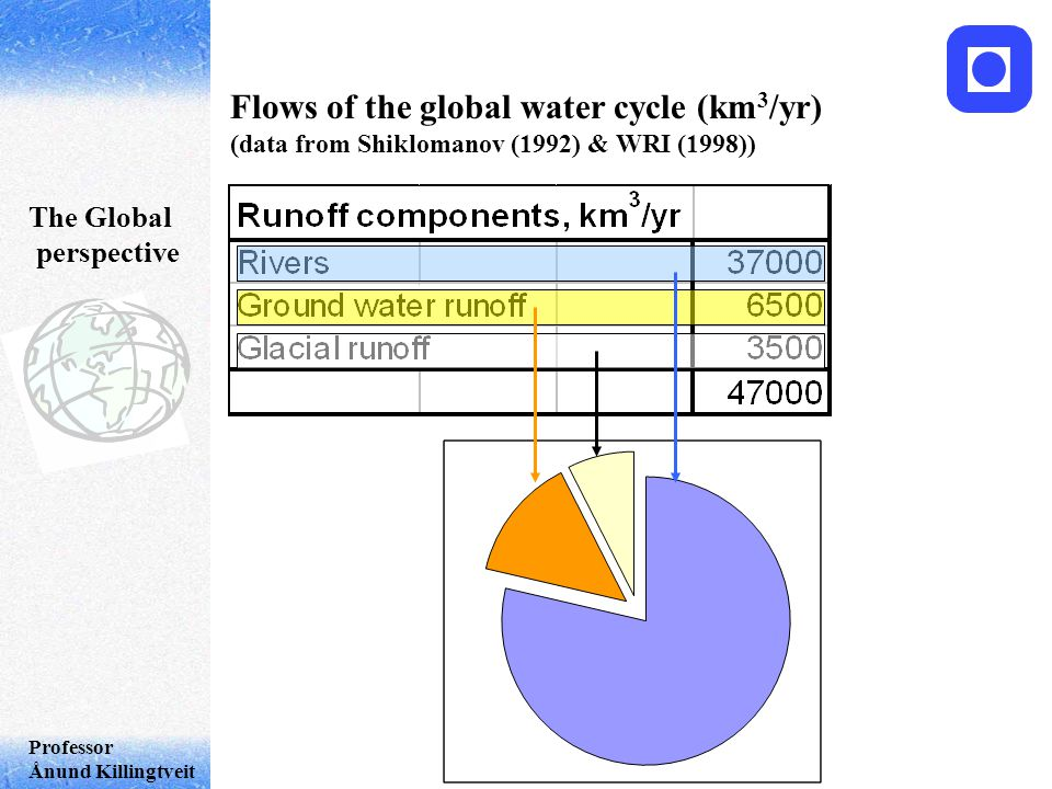 Professor Ånund Killingtveit Flows of the global water cycle (km 3 /yr) (data from Shiklomanov (1992) & WRI (1998)) The Global perspective