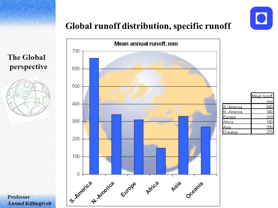 Professor Ånund Killingtveit The Global perspective Global runoff distribution, specific runoff