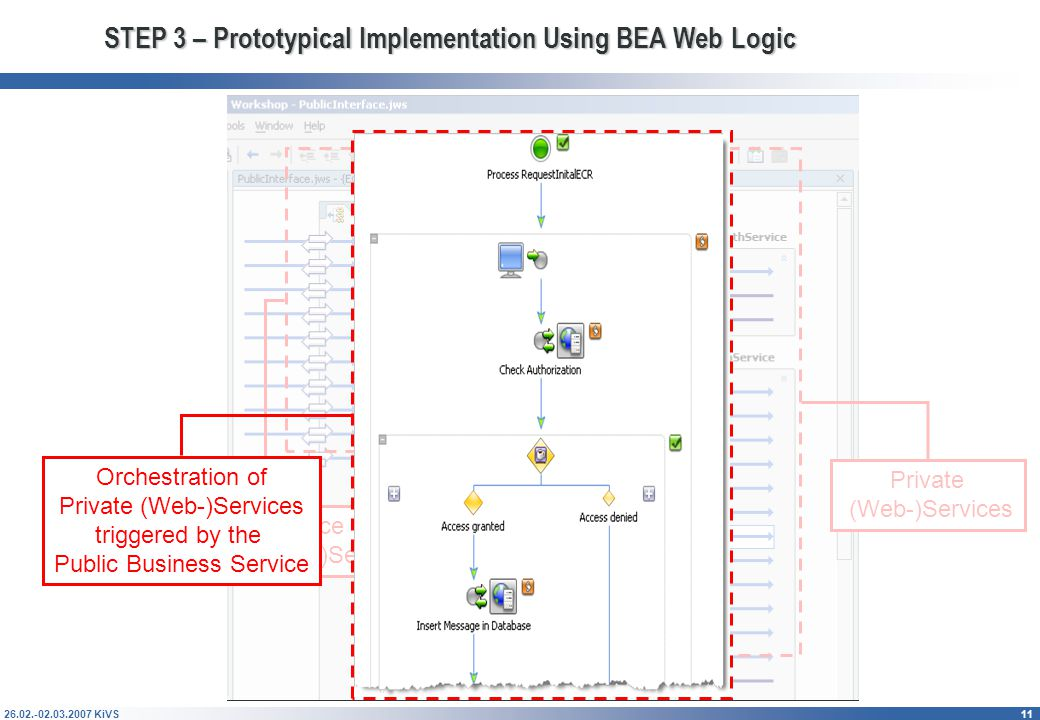 26.02.-02.03.2007 KiVS11 STEP 3 – Prototypical Implementation Using BEA Web Logic Public Interface of Business (Web-)Service Private (Web-)Services Orchestration of Private (Web-)Services triggered by the Public Business Service