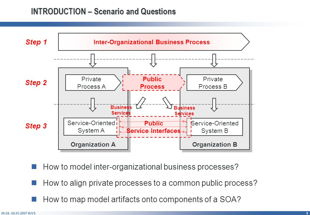 Transforming Inter-Organizational Business Processes to a Service-Oriented Architecture Transforming Inter-Organizational Business Processes to a Service-Oriented Architecture Method and Application in the Automotive Industry Christine Legner 1, Tobias Vogel 1, Jan Löhe 2, Christian Mayerl 2 1 University of St.