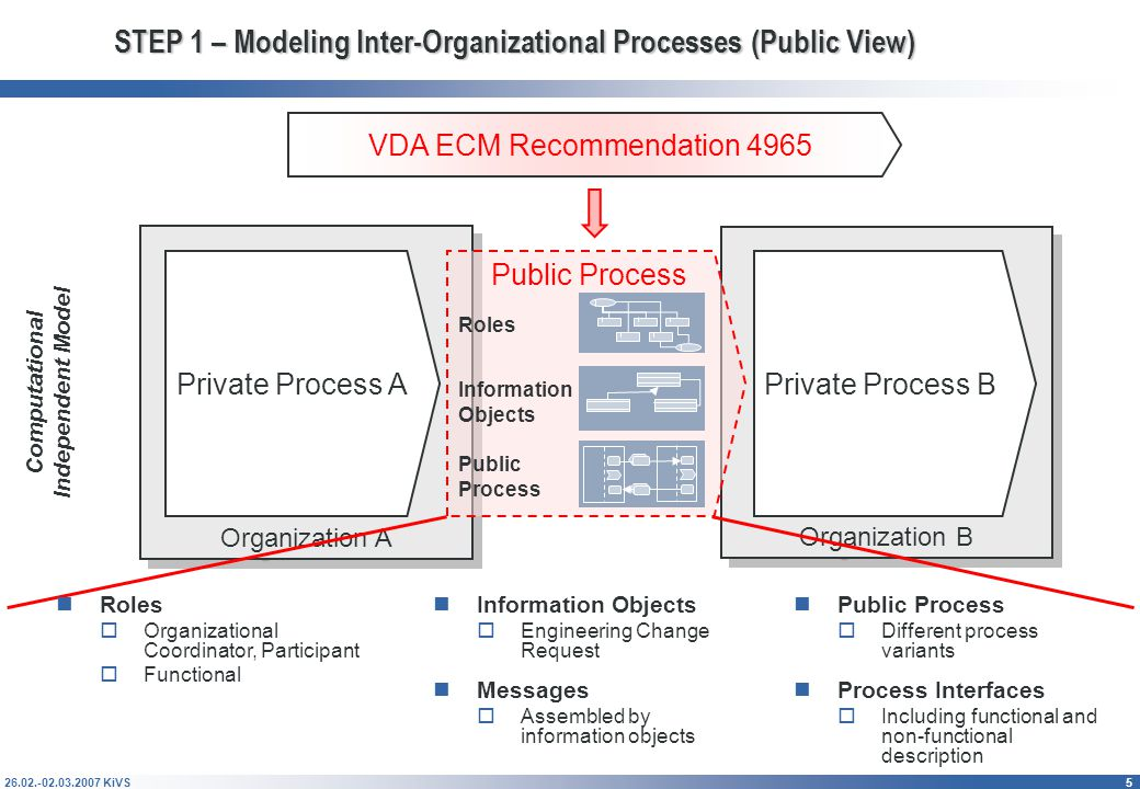 26.02.-02.03.2007 KiVS6 STEP 1 – Modeling Roles, Information Objects and Processes with Event-Driven Process Chains (EPCs) Roles  Organizational – Coordinator (Process owner) and Participant (Involved party)  Functional – Engineering Change Manager, Comment Performer, Approver, etc.