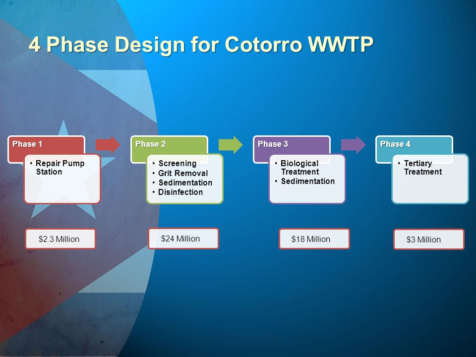 4 Phase Design for Cotorro WWTP Phase 1 Repair Pump Station Phase 2 Screening Grit Removal Sedimentation Disinfection Phase 3 Biological Treatment Sed