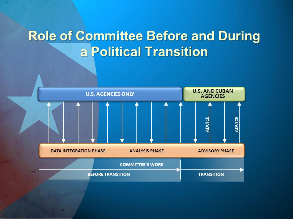 Role of Committee Before and During a Political Transition COMMITTEE'S WORK DATA INTEGRATION PHASEANALYSIS PHASEADVISORY PHASE ADVICE BEFORE TRANSITIO