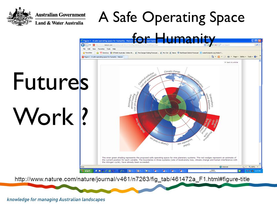 http://www.nature.com/nature/journal/v461/n7263/fig_tab/461472a_F1.html#figure-title A Safe Operating Space for Humanity Futures Work