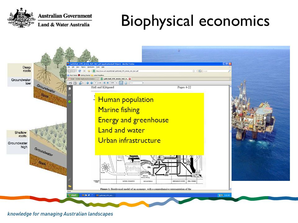 Human population Marine fishing Energy and greenhouse Land and water Urban infrastructure Biophysical economics