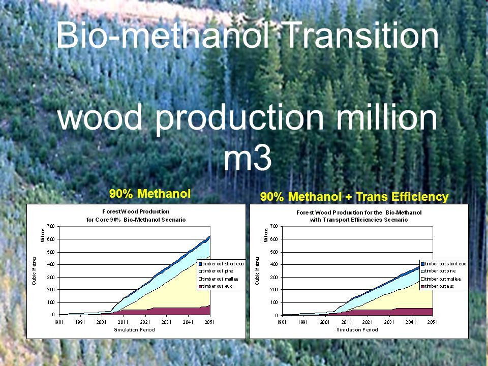 Bio-methanol Transition wood production million m3 90% Methanol 90% Methanol + Trans Efficiency