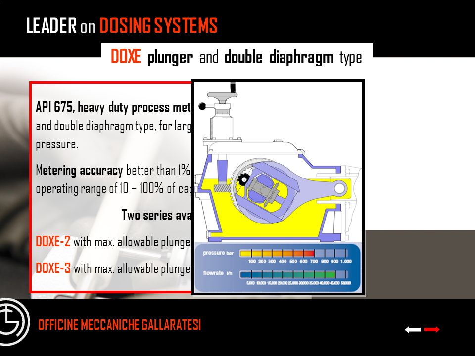 LEADER on DOSING SYSTEMS OFFICINE MECCANICHE GALLARATESI DOXE plunger and double diaphragm type API 675, heavy duty process metering pumps, plunger and double diaphragm type, for large capacity and high pressure.