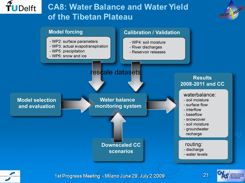 1st Progress Meeting - Milano June 29, July 2 2009 21 CA8: Water Balance and Water Yield of the Tibetan Plateau