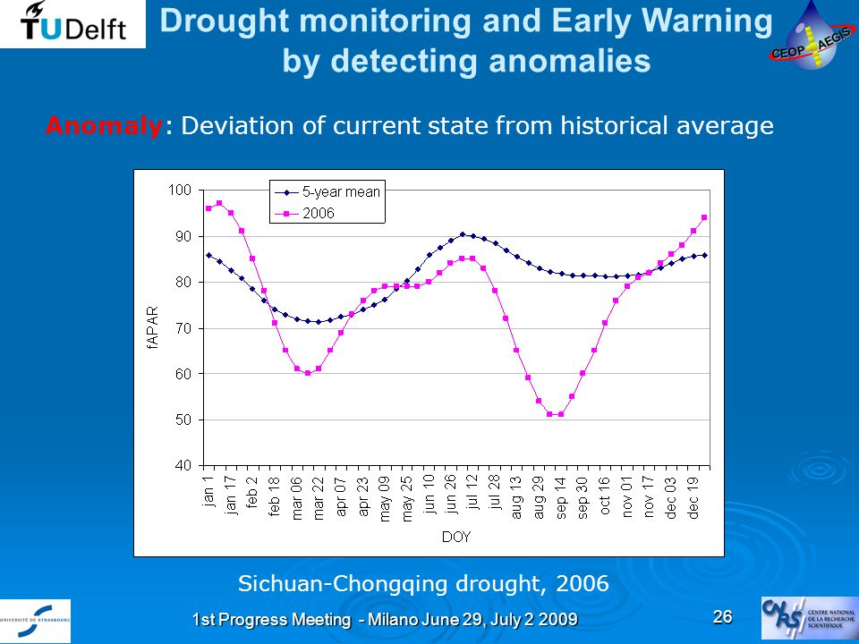 1st Progress Meeting - Milano June 29, July 2 2009 26 Drought monitoring and Early Warning by detecting anomalies Sichuan-Chongqing drought, 2006 Anomaly: Deviation of current state from historical average