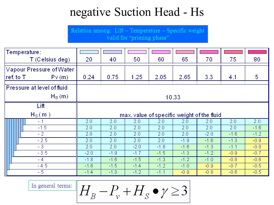 negative Suction Head - Hs Relation among: Lift – Temperature – Specific weight valid for priming phase In general terms: