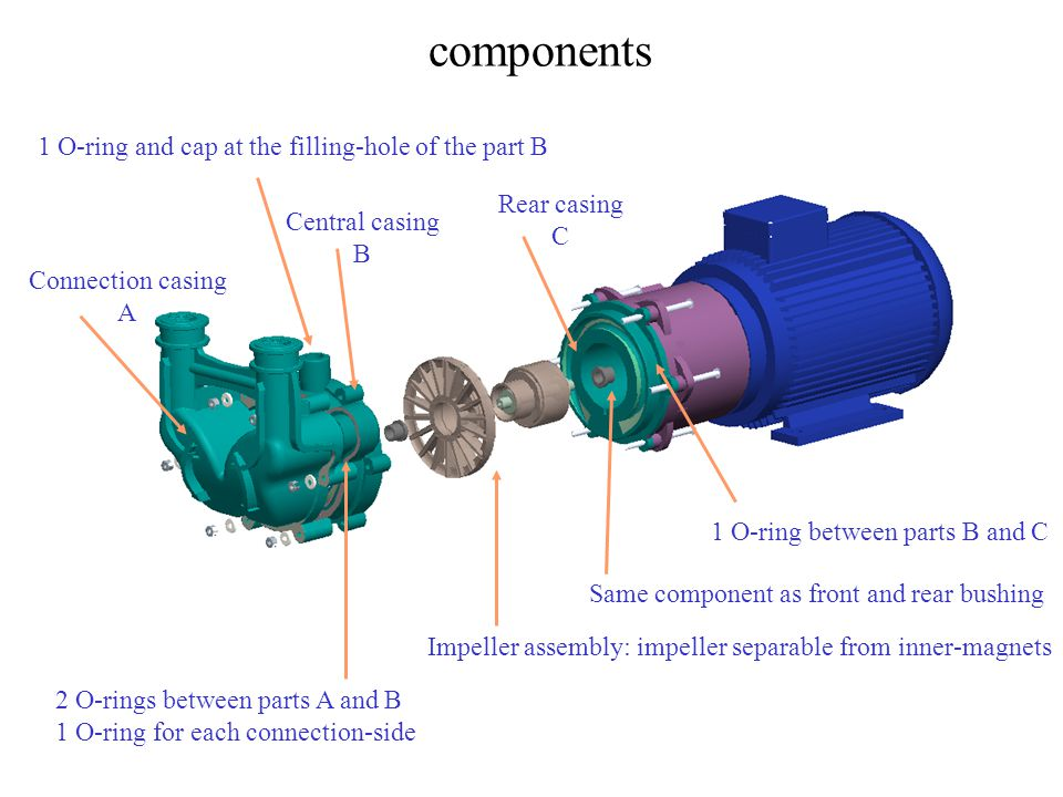 components Connection casing A Central casing B Rear casing C Impeller assembly: impeller separable from inner-magnets 2 O-rings between parts A and B 1 O-ring for each connection-side 1 O-ring between parts B and C Same component as front and rear bushing 1 O-ring and cap at the filling-hole of the part B