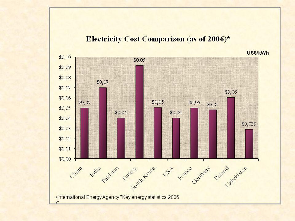 International Energy Agency Key energy statistics 2006 US$/kWh