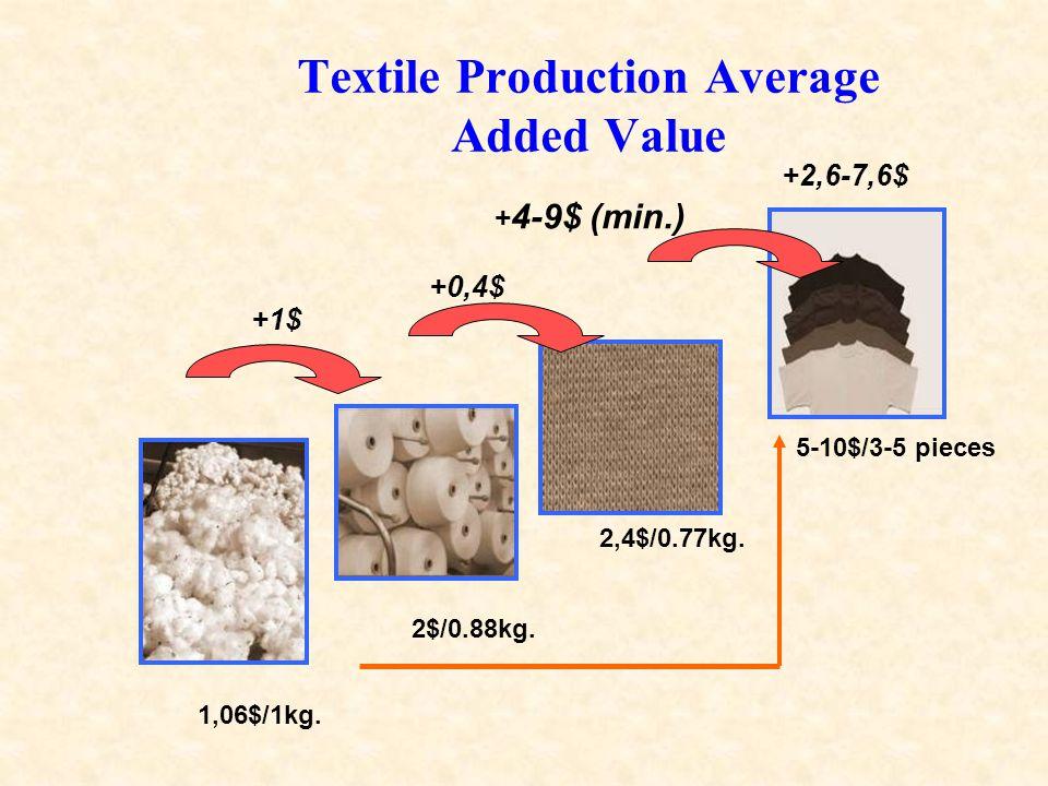 Textile Production Average Added Value 1,06$/1kg. +1$ 5-10$/3-5 pieces 2$/0.88kg.