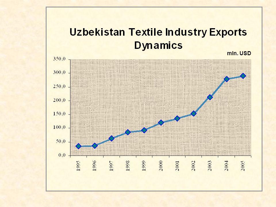 Textile Production Average Added Value 1,06$/1kg.+1$ 5-10$/3-5 pieces 2$/0.88kg.