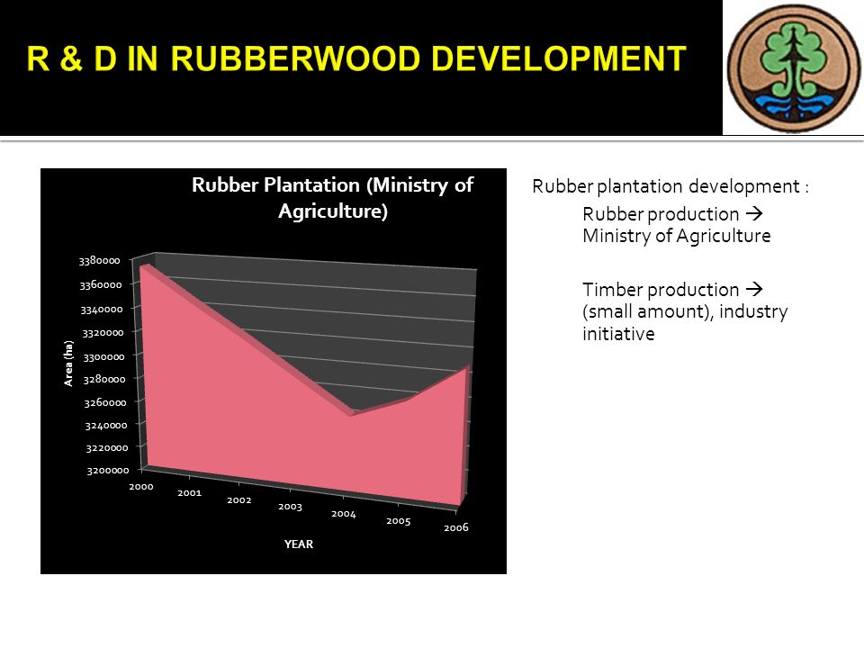 Rubber plantation development : Rubber production  Ministry of Agriculture Timber production  (small amount), industry initiative