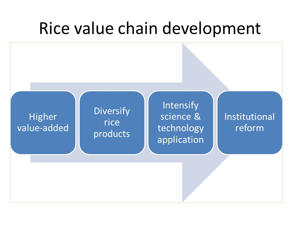 Rice value chain development Higher value-added Diversify rice products Intensify science & technology application Institutional reform