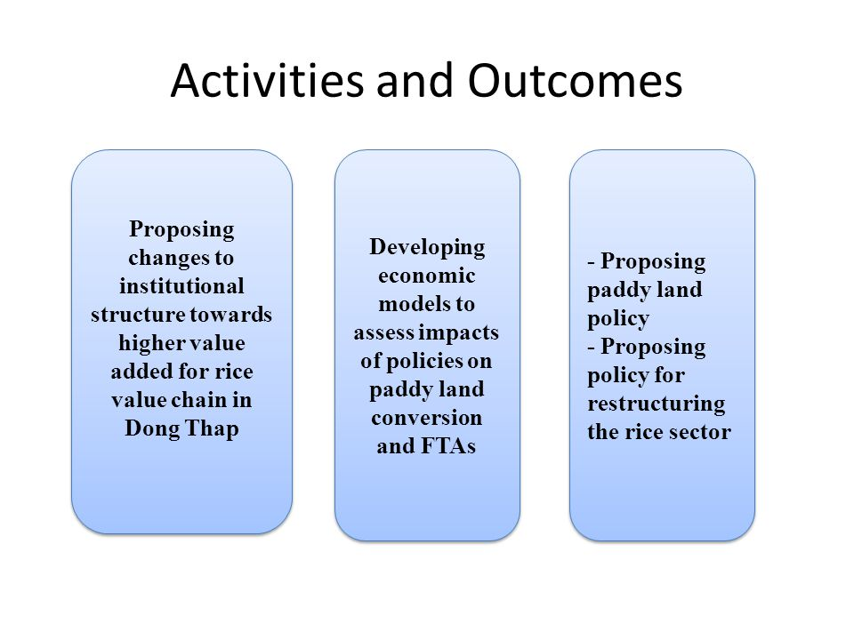 Activities and Outcomes Proposing changes to institutional structure towards higher value added for rice value chain in Dong Thap Developing economic models to assess impacts of policies on paddy land conversion and FTAs - Proposing paddy land policy - Proposing policy for restructuring the rice sector - Proposing paddy land policy - Proposing policy for restructuring the rice sector
