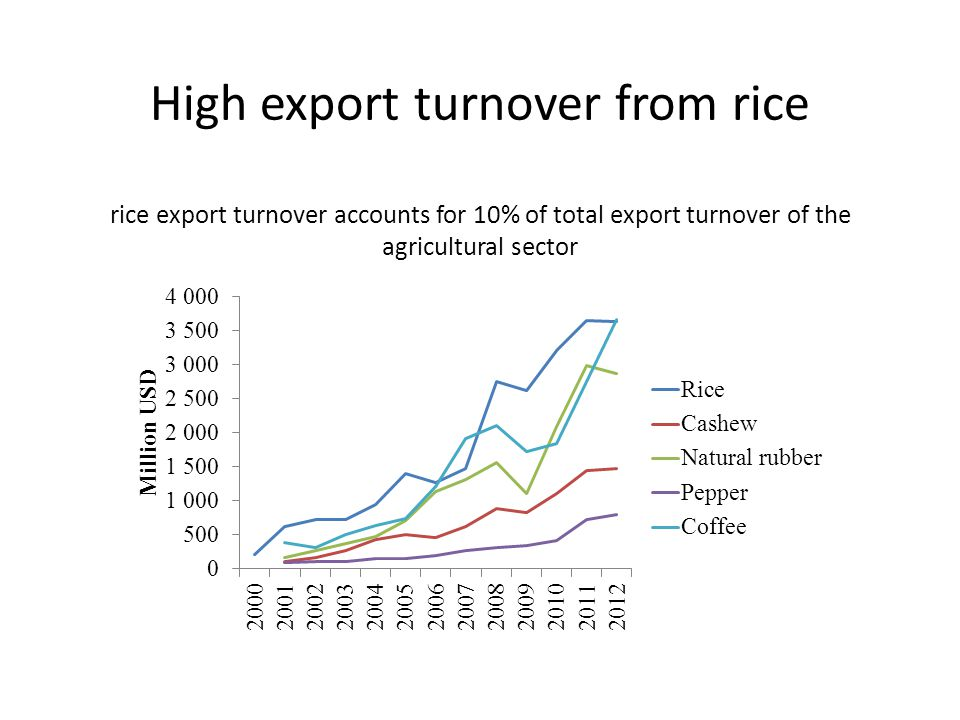 High export turnover from rice rice export turnover accounts for 10% of total export turnover of the agricultural sector