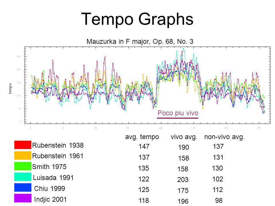 Tempo Graphs tempo Rubenstein 1938 Rubenstein 1961 Smith 1975 Luisada 1991 Chiu 1999 Indjic 2001 Mauzurka in F major, Op.