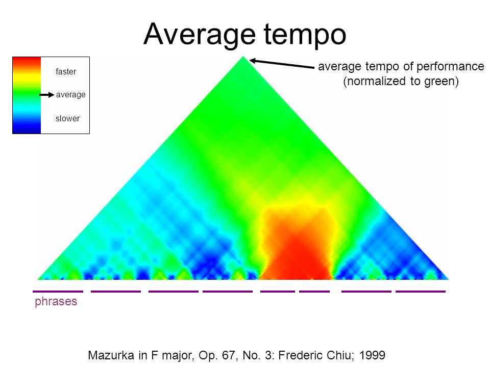 Average tempo Mazurka in F major, Op.67, No.