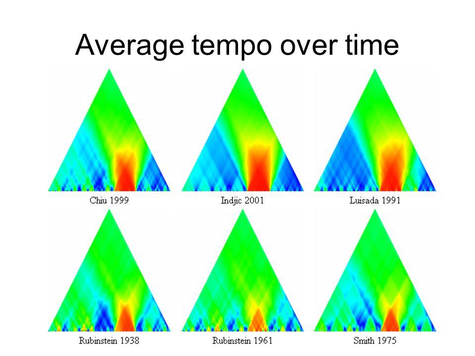 Average tempo over time
