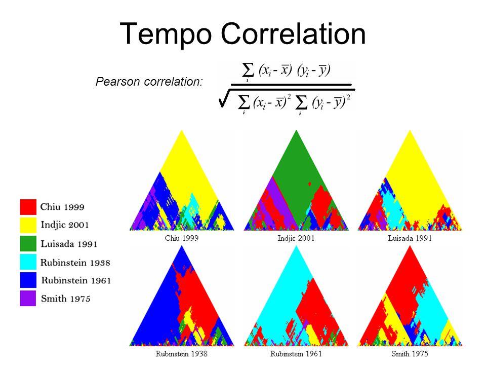 Tempo Correlation Pearson correlation: