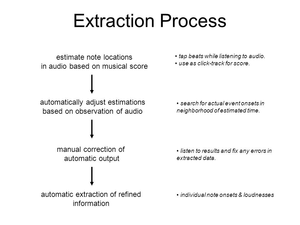 Extraction Process estimate note locations in audio based on musical score automatically adjust estimations based on observation of audio manual correction of automatic output automatic extraction of refined information tap beats while listening to audio.