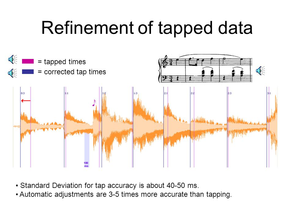 Refinement of tapped data = tapped times = corrected tap times Standard Deviation for tap accuracy is about 40-50 ms.