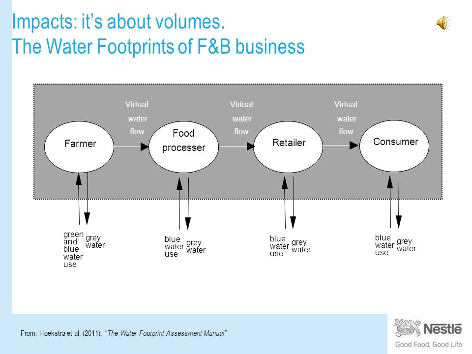 Impacts: it's about volumes.The Water Footprints of F&B business From: Hoekstra et al.