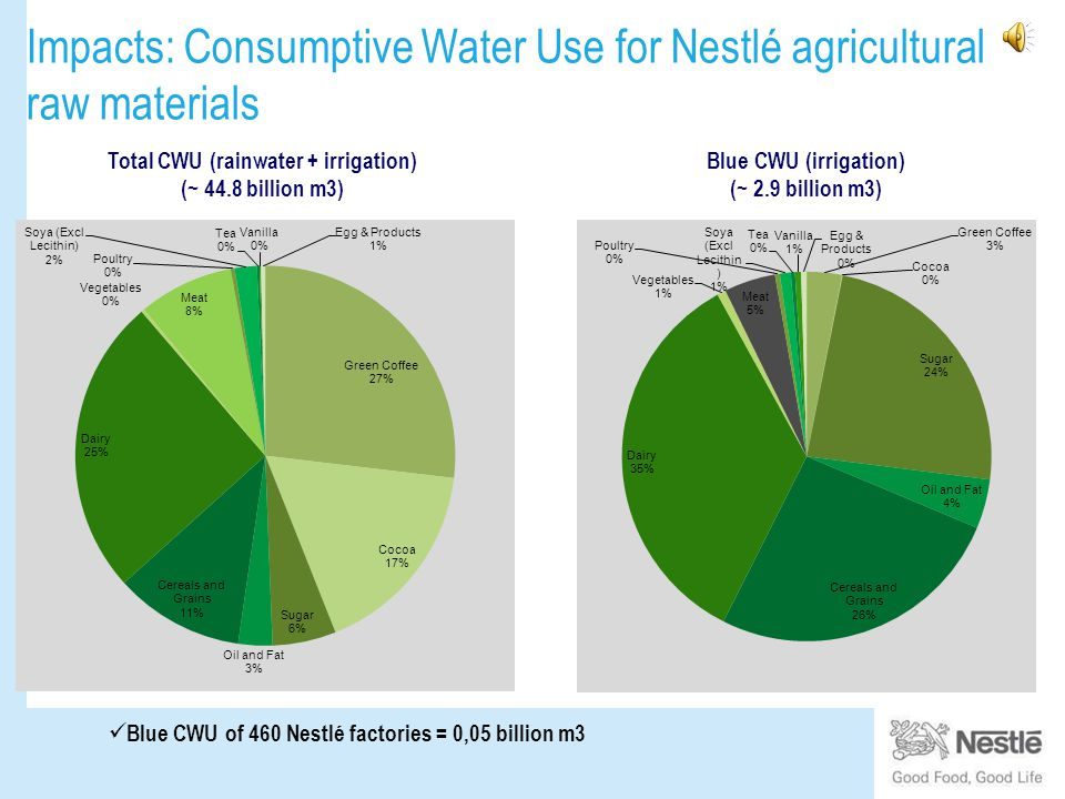 Impacts: Consumptive Water Use for Nestlé agricultural raw materials DRAFT Blue CWU (irrigation) (~ 2.9 billion m3) Blue CWU of 460 Nestlé factories = 0,05 billion m3 Total CWU (rainwater + irrigation) (~ 44.8 billion m3)