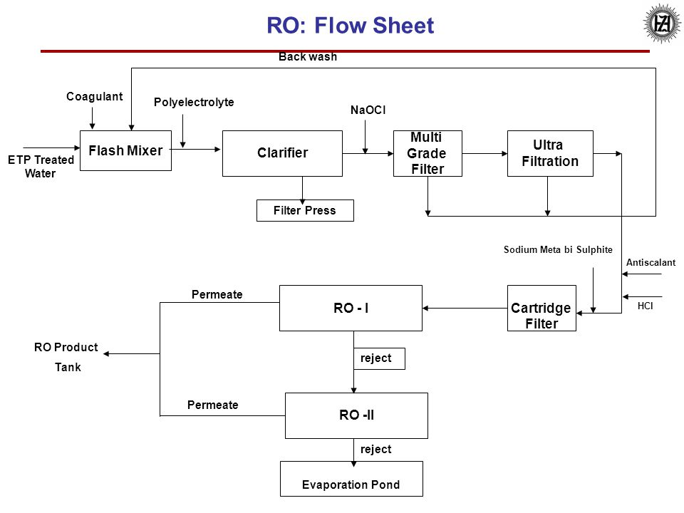 18 Flash Mixer Clarifier Multi Grade Filter Ultra Filtration RO - I RO -II RO: Flow Sheet ETP Treated Water NaOCl Coagulant Polyelectrolyte Filter Pre