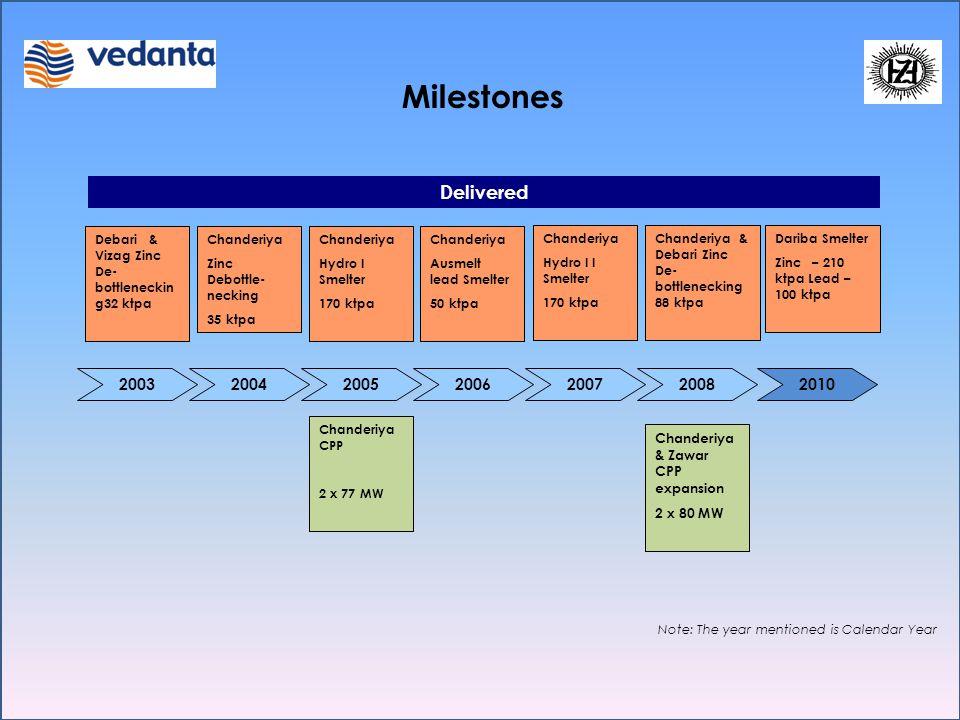 Milestones 20072008 Chanderiya CPP 2 x 77 MW Delivered Note: The year mentioned is Calendar Year 20102006200520042003 Chanderiya & Debari Zinc De- bot