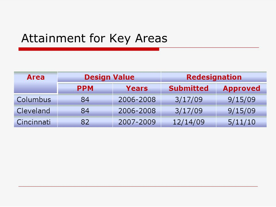 Attainment for Key Areas AreaDesign ValueRedesignation PPMYearsSubmittedApproved Columbus842006-20083/17/099/15/09 Cleveland842006-20083/17/099/15/09 Cincinnati822007-200912/14/095/11/10