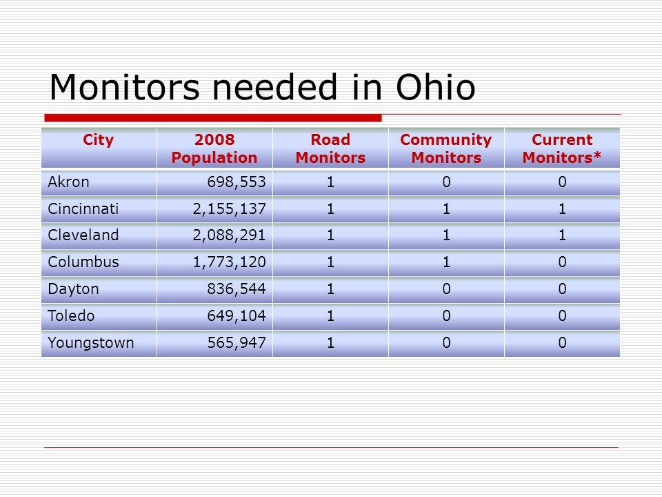 Monitors needed in Ohio City2008 Population Road Monitors Community Monitors Current Monitors* Akron698,553100 Cincinnati2,155,137111 Cleveland2,088,291111 Columbus1,773,120110 Dayton836,544100 Toledo649,104100 Youngstown565,947100