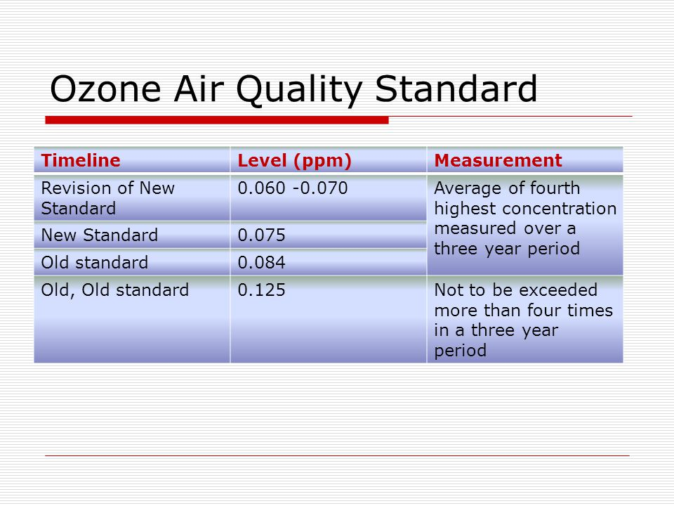 Ozone Air Quality Standard TimelineLevel (ppm)Measurement Revision of New Standard 0.060 -0.070Average of fourth highest concentration measured over a three year period New Standard0.075 Old standard0.084 Old, Old standard0.125Not to be exceeded more than four times in a three year period