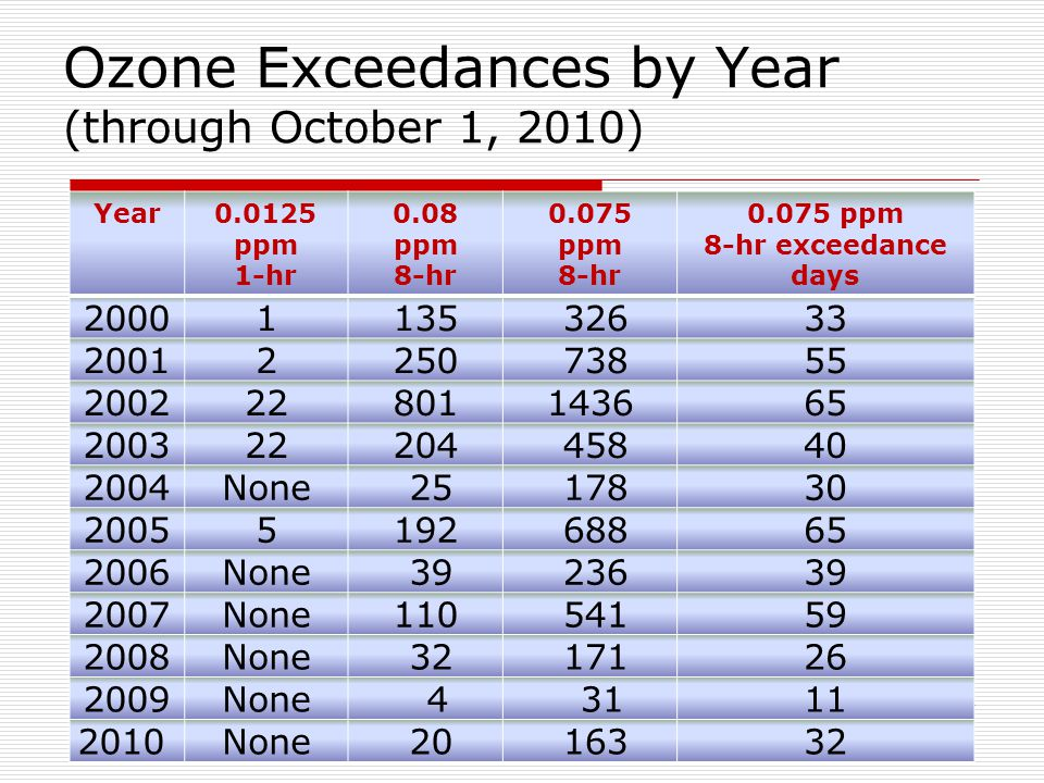 Ozone Exceedances by Year (through October 1, 2010) Year0.0125 ppm 1-hr 0.08 ppm 8-hr 0.075 ppm 8-hr 0.075 ppm 8-hr exceedance days 20001135 32633 20012250 73855 200222801143665 200322204 45840 2004None 25 17830 20055192 68865 2006None 39 23639 2007None110 54159 2008None 32 17126 2009None 4 3111 2010None 20 16332
