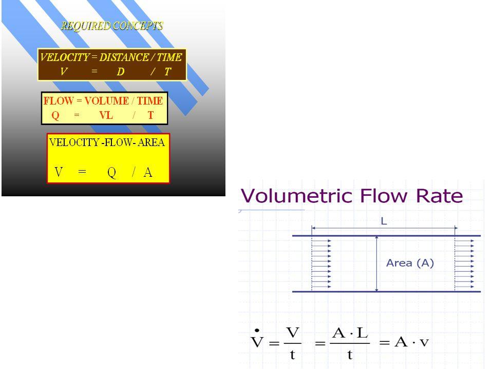 CO- ml/min DFP/SEP- sec/beat HR- beats/min C- empirical constant (0.85-MVA,1.0- AVA) P- mm Hg ( C- empirical constant - calculated valve area (by Gorlin) -actual valve area (at surgery) Mitral Valve = constant 0.7 (later changed 0.85, Aortic valve: assumed to be 1 )