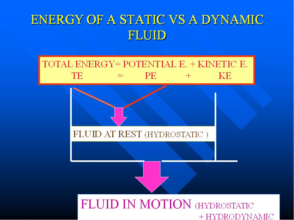 Pressure PRESSURE IN STATIC FLUIDS Rest- the pressure caused by liquid is α to the depth of the liquid & density pressure is exerted equally in all directions in a static liquid External pressure exerted on an enclosed liquid changes the overall pressure.