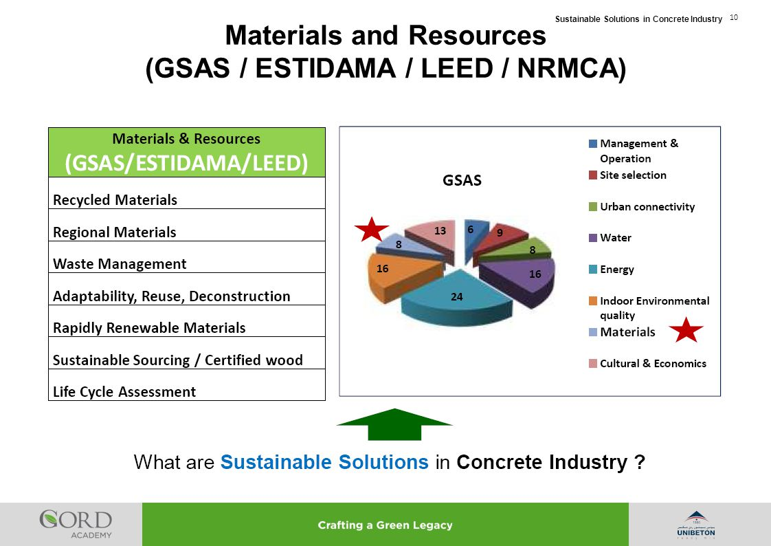 Sustainable Solutions in Concrete Industry 10 Materials and Resources (GSAS / ESTIDAMA / LEED / NRMCA)