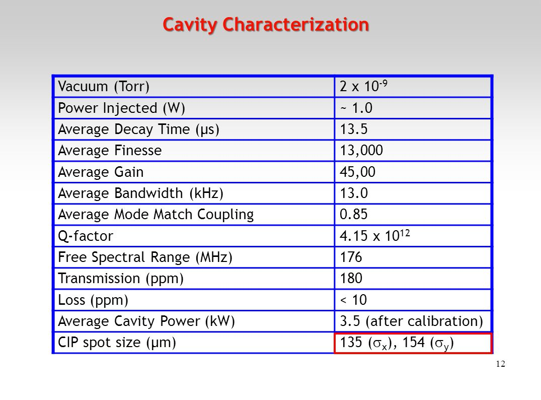 12 Cavity Characterization Vacuum (Torr)2 x 10 -9 Power Injected (W)~ 1.0 Average Decay Time (μs)13.5 Average Finesse13,000 Average Gain45,00 Average Bandwidth (kHz)13.0 Average Mode Match Coupling0.85 Q-factor4.15 x 10 12 Free Spectral Range (MHz)176 Transmission (ppm)180 Loss (ppm)< 10 Average Cavity Power (kW)3.5 (after calibration) CIP spot size (μm) 135 (  x ), 154 (  y )
