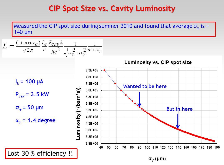 CIP Spot Size vs. Cavity Luminosity 13 I b = 100 μA P cav = 3.5 kW σ e = 50 μm α c = 1.4 degree Wanted to be here But in here Lost 30 % efficiency !!