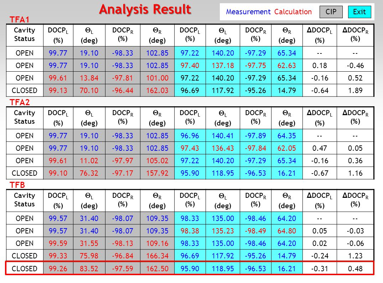21 Cavity Status DOCP L (%)  L (deg) DOCP R (%)  R (deg) DOCP L (%)  L (deg) DOCP R (%)  R (deg) Δ DOCP L (%) Δ DOCP R (%) OPEN99.7719.10-98.33102