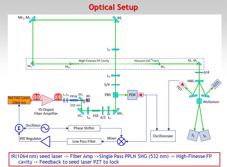Polarized Beam Transport 14 Optical ElementDOLP (%)Angle (deg) PPLN SHG99.88-89.9 Faraday Isolator (FOI)99.98-45 Half Wave Plate (HWP)99.990.1 Mr199.200.0 Polarized Beam Splitter (PBS)99.990.0 Optical ElementDOCP (%)Angle (deg) Quarter Wave Plate (QWP#1)99.96 (L) -99.98 (R)45 (L),315 (R) @ CIP w/o cavity99.57 (L) -98.07 (R)50 (L),310 (R) There is 1.5 % asymmetry in optimized DOCP at CIP in Left/Right states, not understood !.