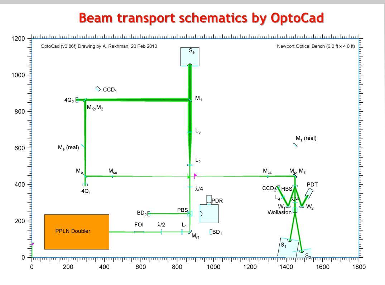 8 Beam transport schematics by OptoCad